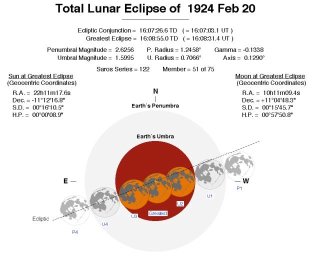 Vanderbilt Eclipse